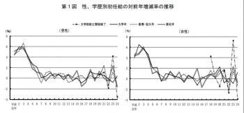 20121210平成24年「賃金構造基本統計調査(初任給)」の結果
