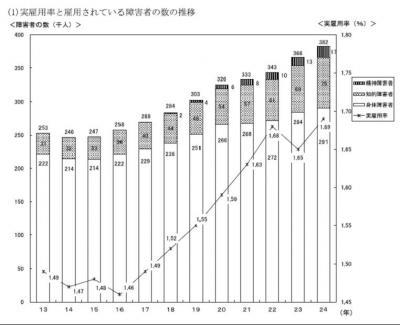 20121213平成24年障害者雇用状況の集計結果