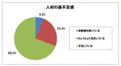 20121213マイナビ転職中途採用状況調査