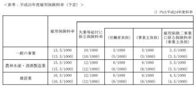 20121214平成25年度雇用保険料率の告示案要綱を了承