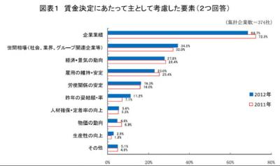 20121217「2012年1~6月実施分昇給、ベースアップ実施状況調査結果」