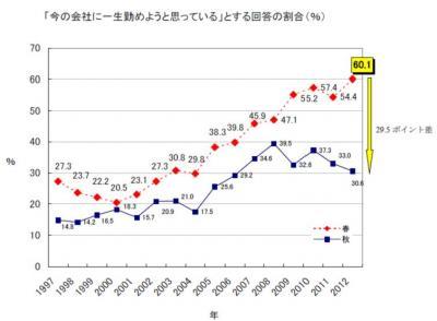 20121218 2012年度新入社員秋の意識調査