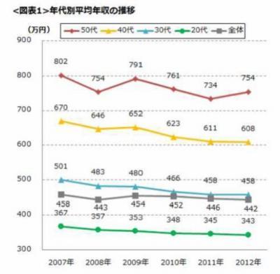 20121218DODA平均年収データ2012