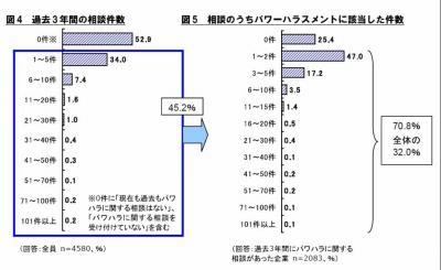 20121220「職場のパワーハラスメントに関する実態調査」