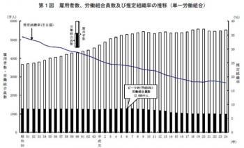 20130107平成24年「労働組合基礎調査」の結果