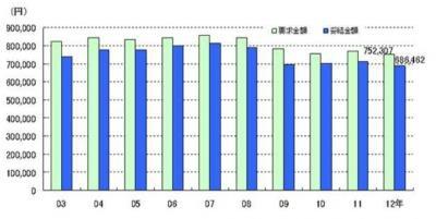 20130111東京都2012年年末一時金要求・妥結状況