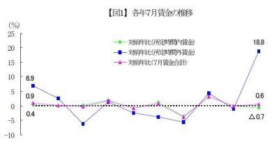 20130115平成24年「中小企業の賃金・退職金事情」東京都