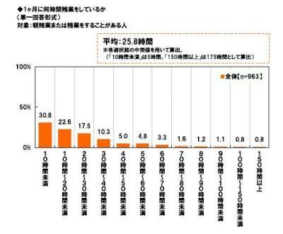 20130116労働時間に関する調査(連合)