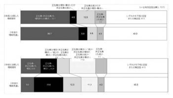 20130122「今後の企業経営と雇用の在り方に関する調査」