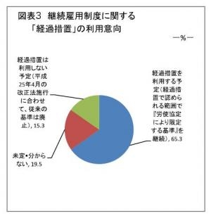 20130124改正高齢者雇用安定法への緊急アンケート