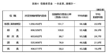 20130129「2012年6月度定期賃金調査結果」