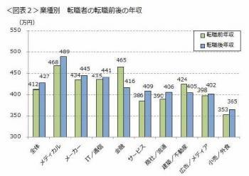 20130130転職前後の年収変化