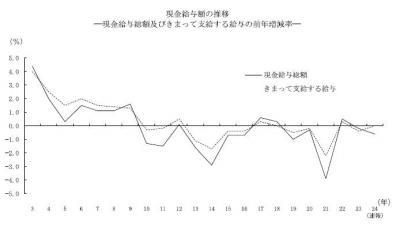 20130208毎月勤労統計調査平成24年分結果速報