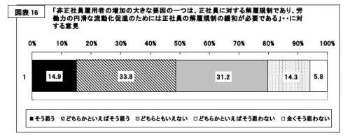 20130214第13回日本的雇用・人事の変容に関する調査」