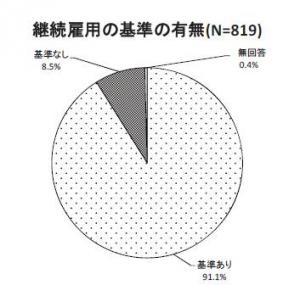 20130408平成24年度中小企業労働条件等実態調査