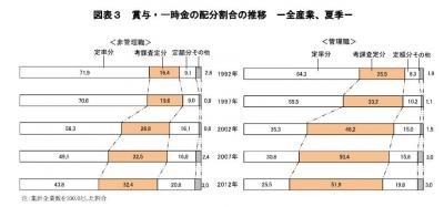 20130409 2012年夏季・冬季賞与・一時金調査結果