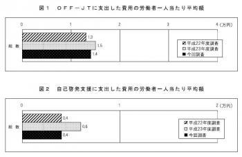 20130423平成24年度「能力開発基本調査」の調査結果