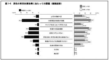 20130424平成24年度東京都男女雇用平等参画状況調査
