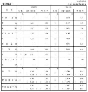 20130424 2013年春季労使交渉・大手企業業種別解答(第1回集計)
