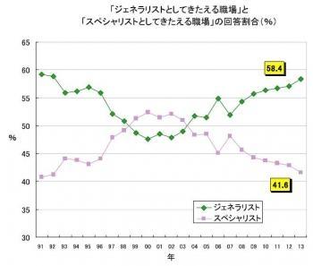 20130424 2013年新入社員春の意識調査
