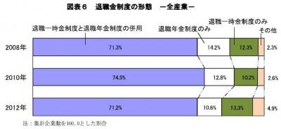20130515 2012年9月度退職金・年金に関する実態調査