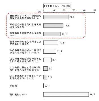 20130517東日本大震災後の仕事と生活の調和に関する報告書