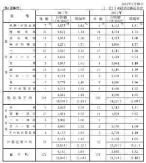 20130520 2013年春季労使交渉・中小企業業種別回答一覧(第1回)