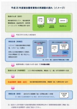 20130607協会けんぽ被扶養者資格の再確認