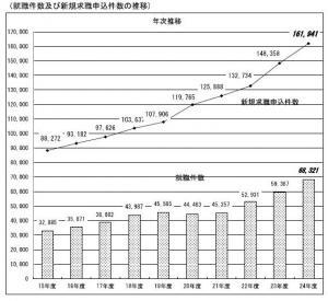 20130610平成24年度・障害者の職業紹介状況等