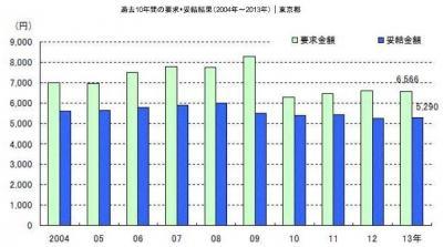 20130613東京都2013年春季賃上げ・妥結状況(中間集計)