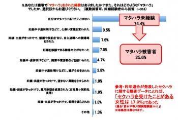 20130614連合のマタハラ調査