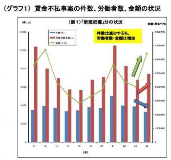 20130614平成24年賃金不払の処理状況~東京労働局
