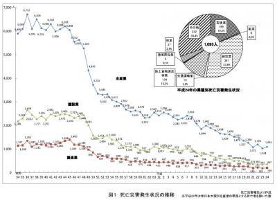 20130614平成24年の労働災害発生状況