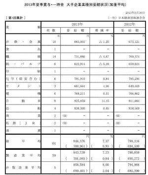 20130619 2013年夏季賞与・一時金大手企業業種別妥結状況(第1回集計)