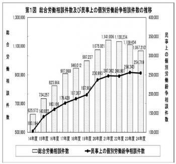 20130625平成24年度個別労働紛争解決制度施行状況
