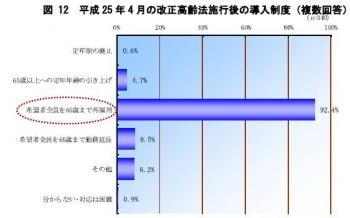 20130626「高齢法対応に関する緊急アンケート」三菱UFJ