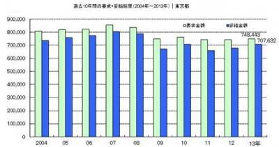 20130626東京都2013年夏季一時金要求・妥結状況