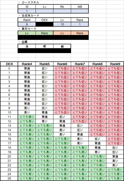 DEX特化合成運↑Stカード(ランク9銅)