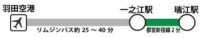 羽田空港リムジンバス