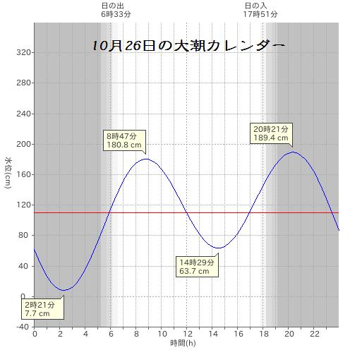 20141026大潮