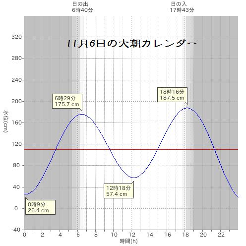 20141106大潮