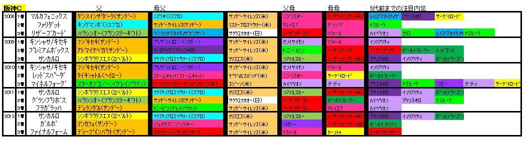 阪神C血統2