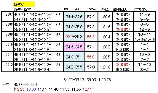 阪神Cラップ