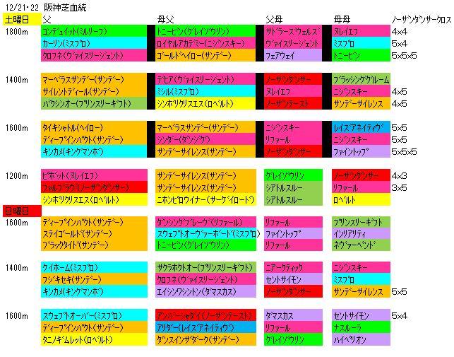 122122阪神血統