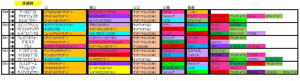 京成杯血統2014