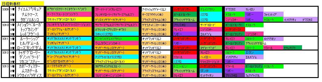 日経新春杯血統2014