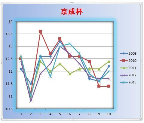 京成杯ラップグラフ