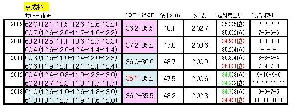 京成杯過去5年ラップ