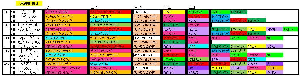 京都牝馬血統2014