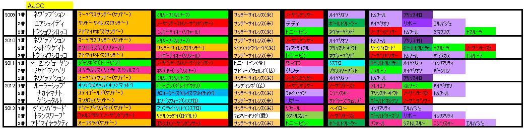 AJCC血統2014
